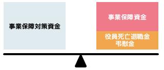 事業保障対策資金の構成イメージ