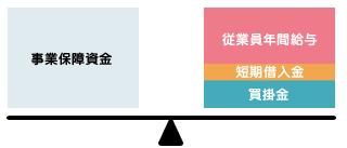 事業保障資金の構成イメージ